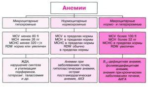нормохромная анемия