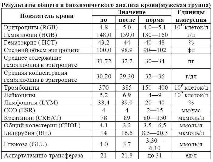 Норма альбумина в крови у мужчин и женщин: показатели