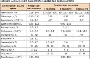 уровень СОЭ в крови 30 у женщины