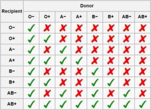 Как обозначается группа крови