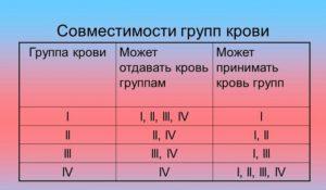 Для чего нужно знать, какая у вас группа крови