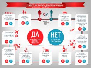 Категории донорства крови