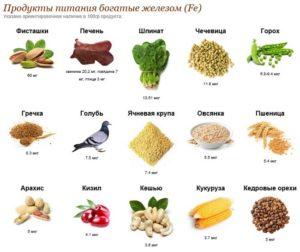 продукты повышают гемоглобин в крови