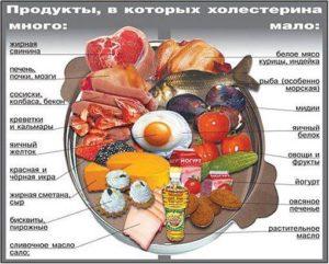 Какие продукты сгущают кровь в организме человека