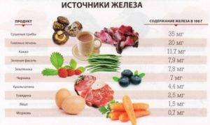 железосодержащие продукты нужно есть при анемии