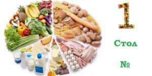 Оптимальная диета – персонально подобранная
