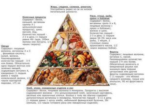 Какой должна быть диета при геморрое и кровотечении