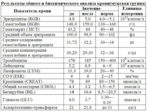 биохимического анализа крови у женщин