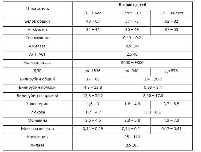 Ребенка анализа 12 биохимического лет норма крови анализе крови в повышен plt