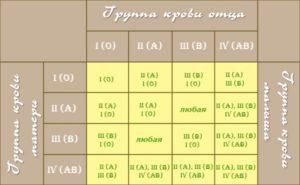 Какой должна быть совместимость групп крови родителей для зачатия ребенка (1)