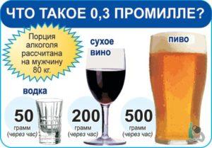 допустимая норма алкоголя в крови для водителей